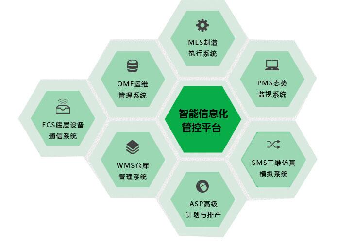 信息化管控平台