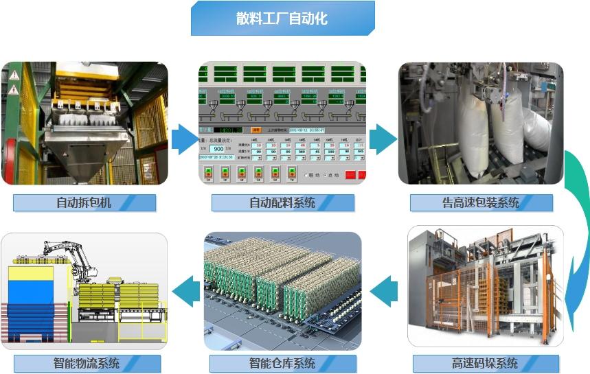 散料工厂自动化